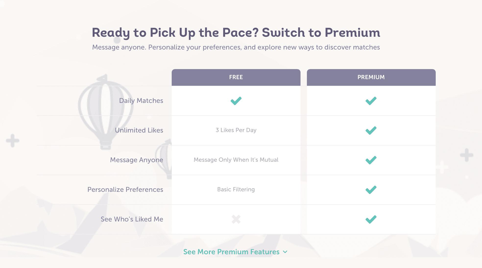 Meetmindful premium prices